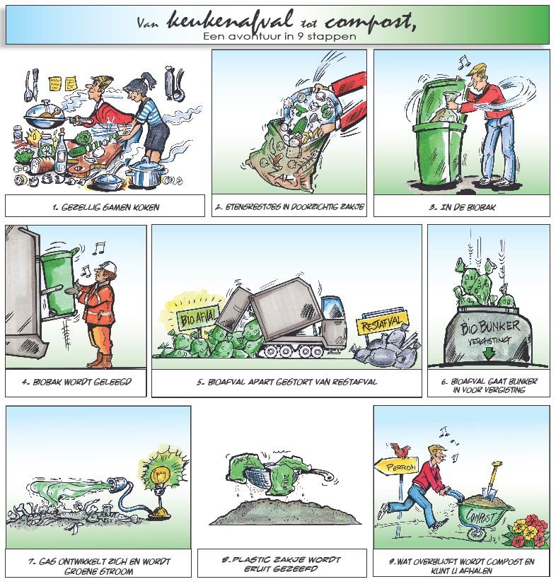 Bioafval | Afval scheiden | Afval | Wonen | Gemeente Almere